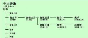 奥土井系統図1