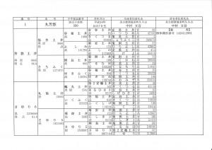 平成25年度種雄牛候補育成名簿