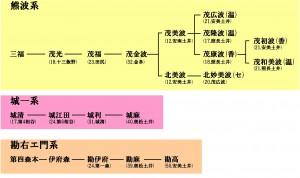 熊城勘系統図