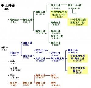 田尻系統図